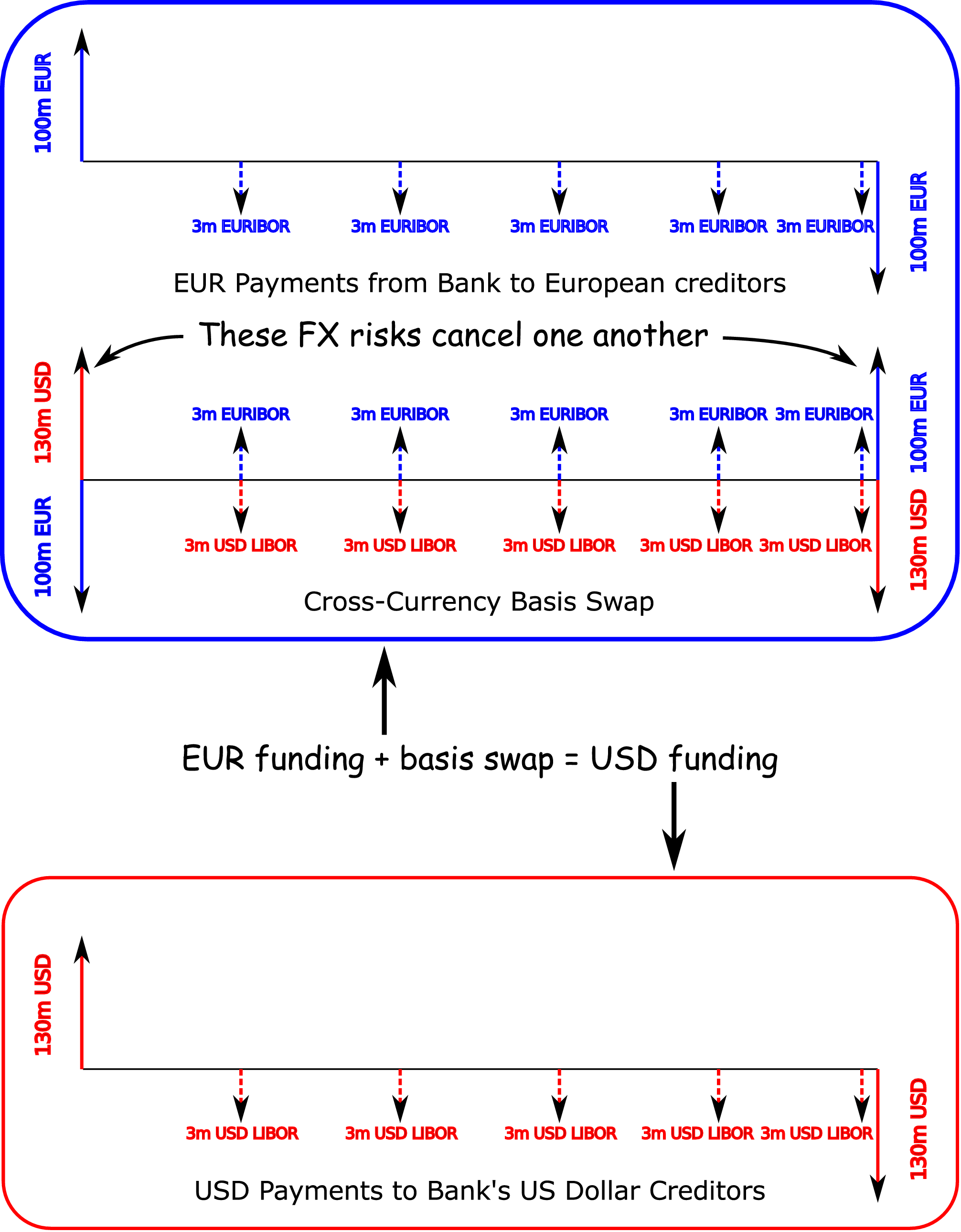 Swap transaction in forex market