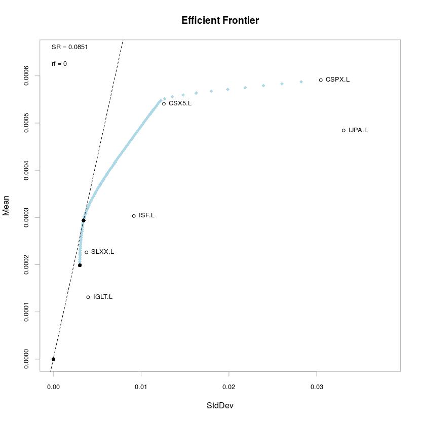 EfficientFrontier